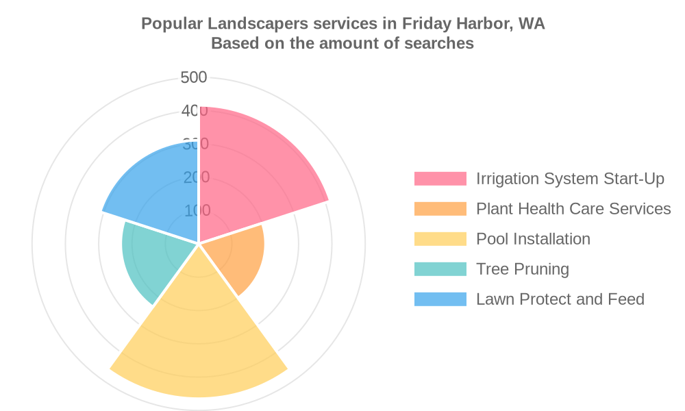 Popular services provided by landscapers in Friday Harbor, WA