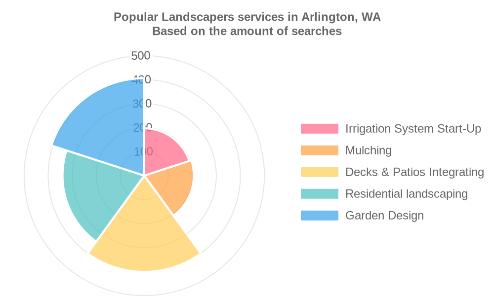 Popular services provided by landscapers in Arlington, WA