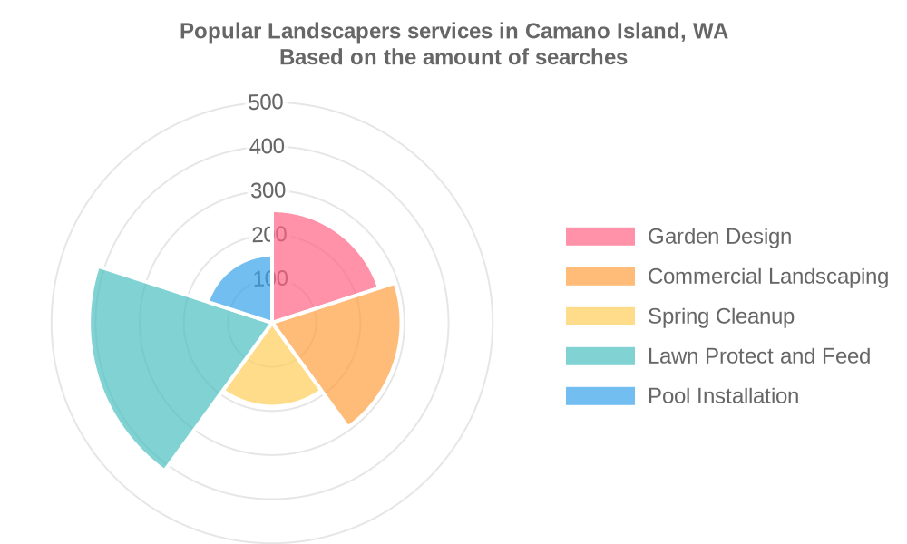 Popular services provided by landscapers in Camano Island, WA