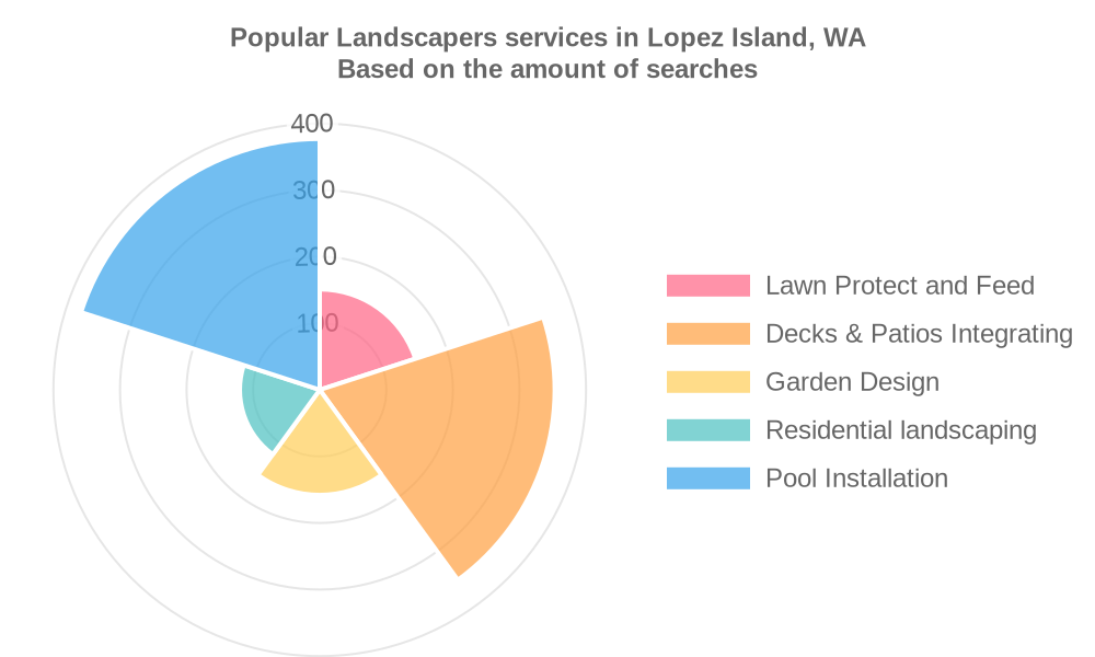 Popular services provided by landscapers in Lopez Island, WA