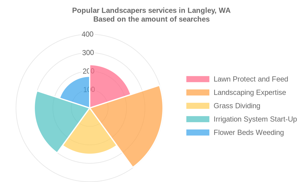 Popular services provided by landscapers in Langley, WA