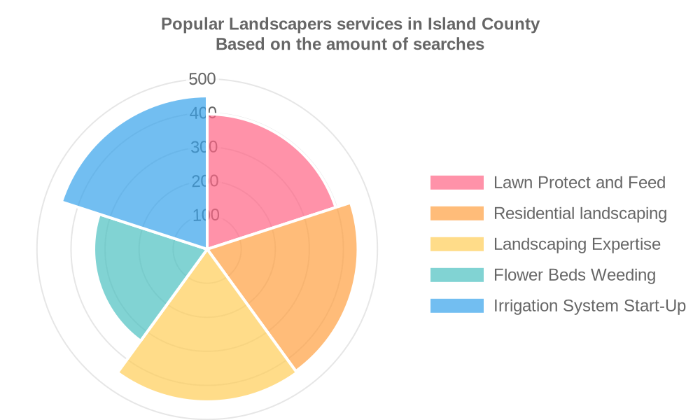 Popular services provided by landscapers in Island County