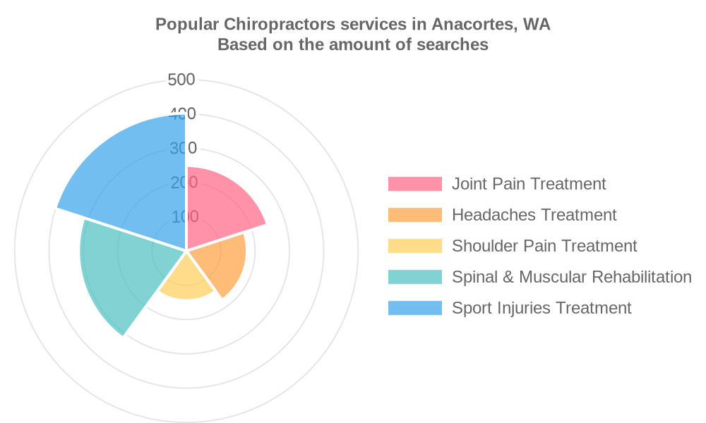 Popular services provided by chiropractors in Anacortes, WA