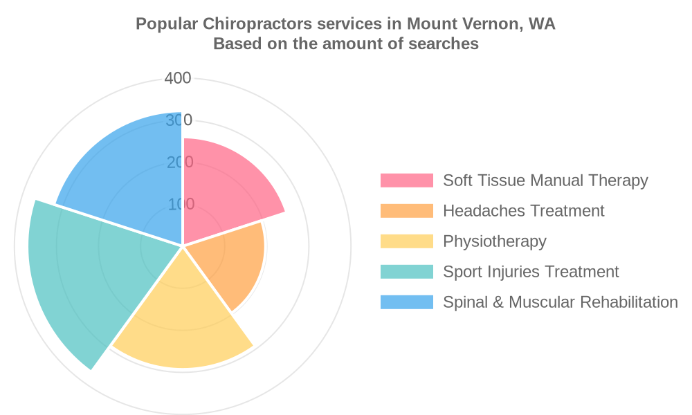 Popular services provided by chiropractors in Mount Vernon, WA