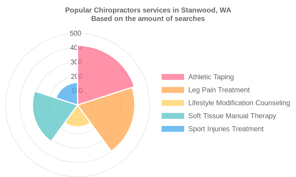 Popular services provided by chiropractors in Stanwood, WA