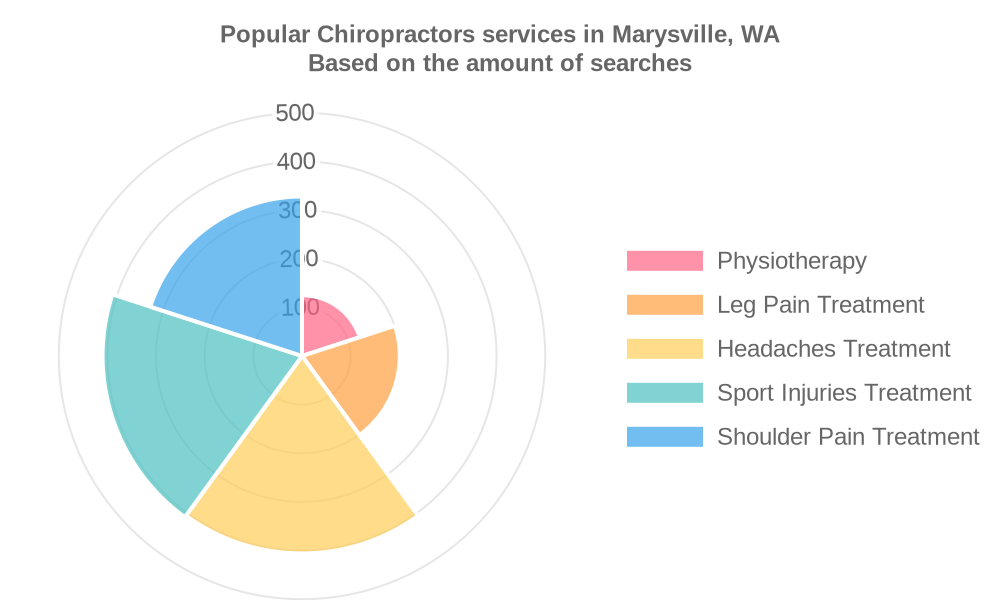 Popular services provided by chiropractors in Marysville, WA