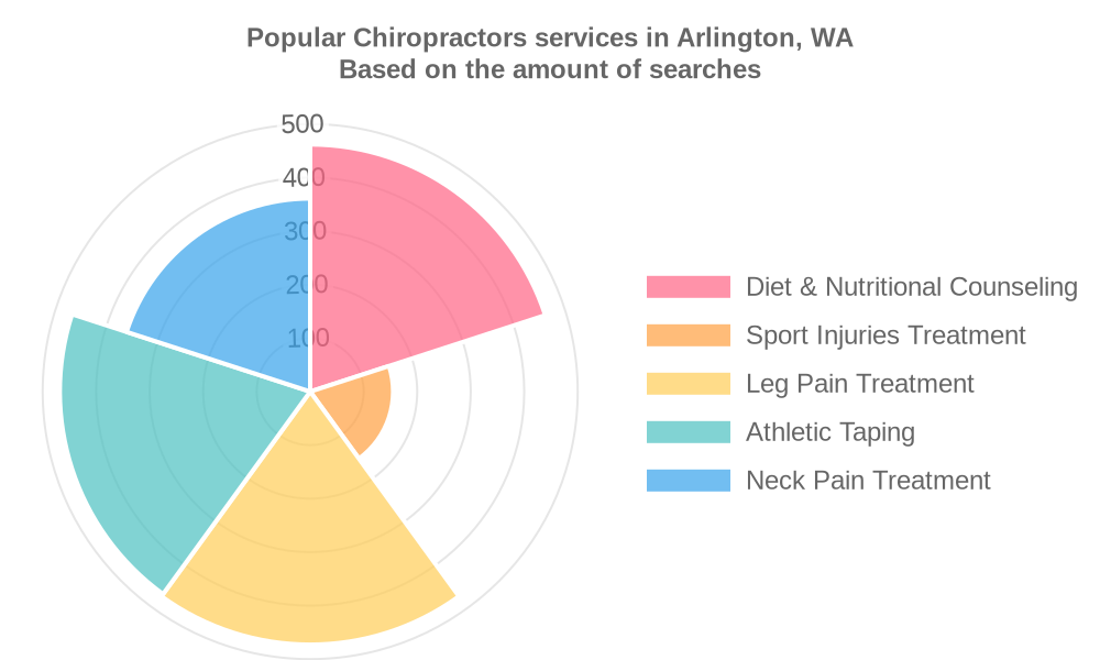 Popular services provided by chiropractors in Arlington, WA