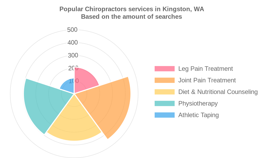 Popular services provided by chiropractors in Kingston, WA