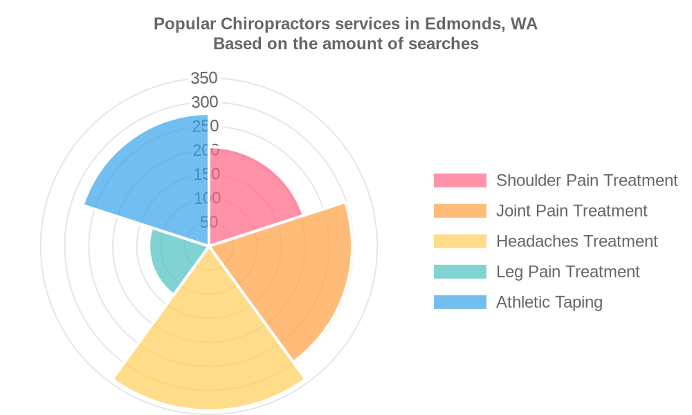 Popular services provided by chiropractors in Edmonds, WA