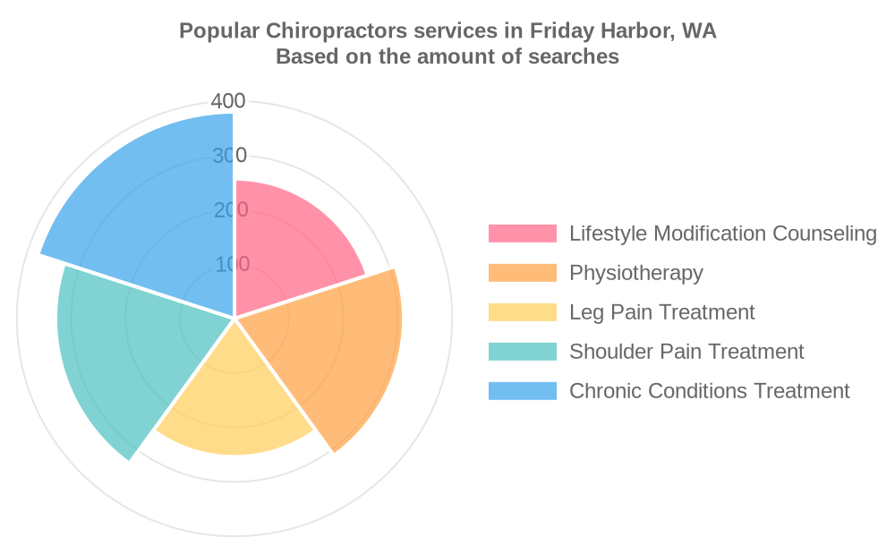 Popular services provided by chiropractors in Friday Harbor, WA