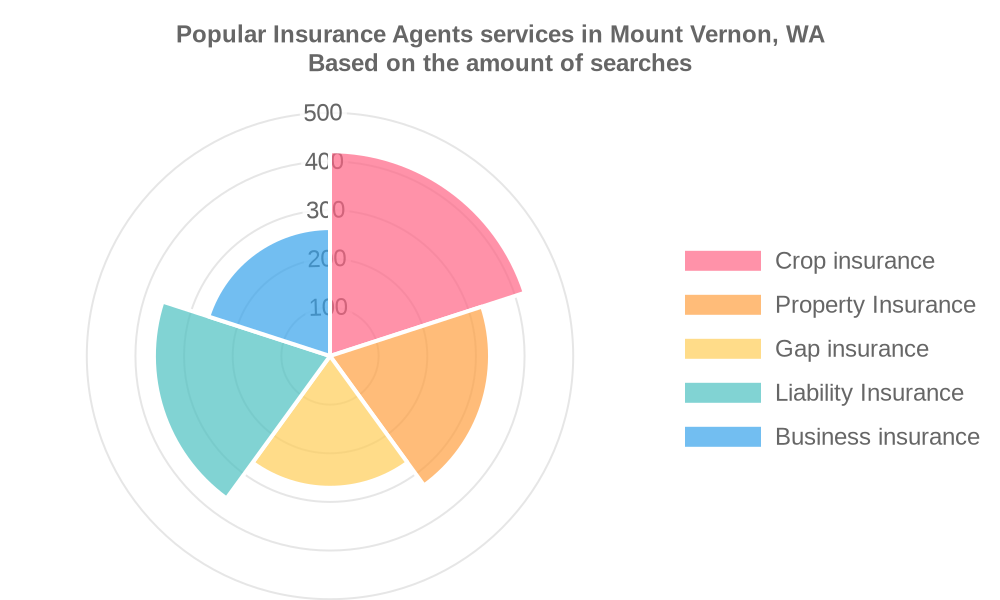 Popular services provided by insurance agents in Mount Vernon, WA