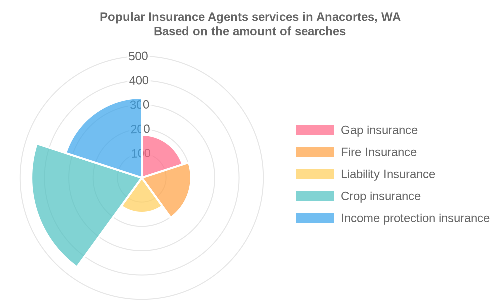 Popular services provided by insurance agents in Anacortes, WA