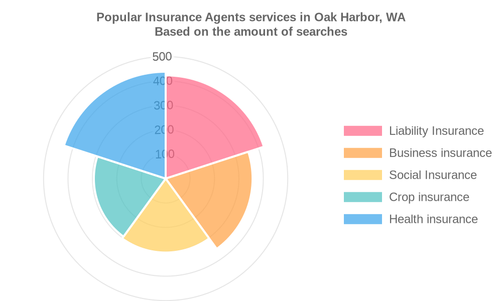 Popular services provided by insurance agents in Oak Harbor, WA