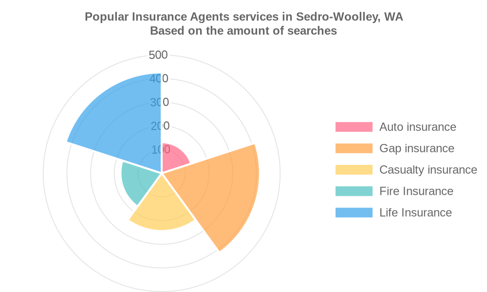 Popular services provided by insurance agents in Sedro-Woolley, WA