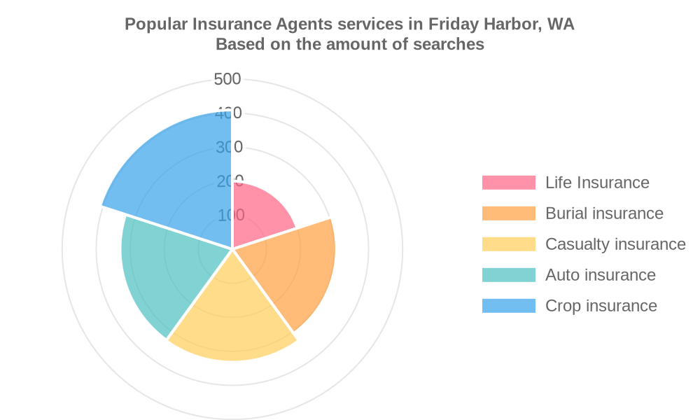 Popular services provided by insurance agents in Friday Harbor, WA