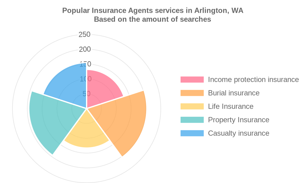 Popular services provided by insurance agents in Arlington, WA