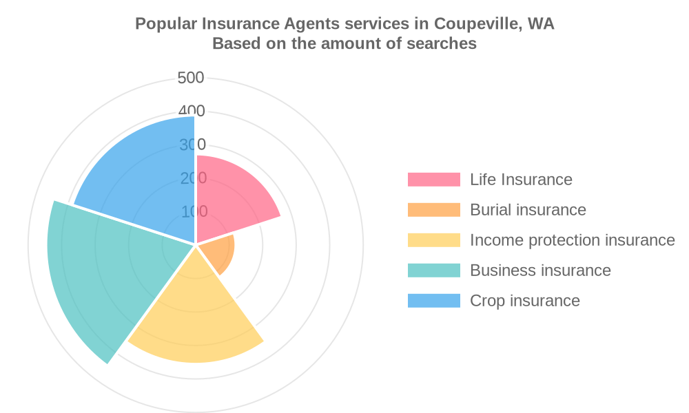 Popular services provided by insurance agents in Coupeville, WA