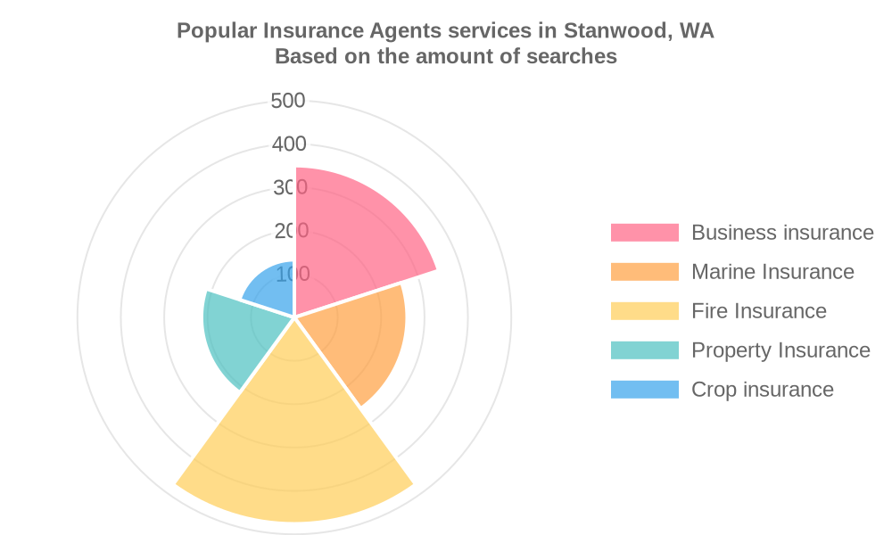 Popular services provided by insurance agents in Stanwood, WA