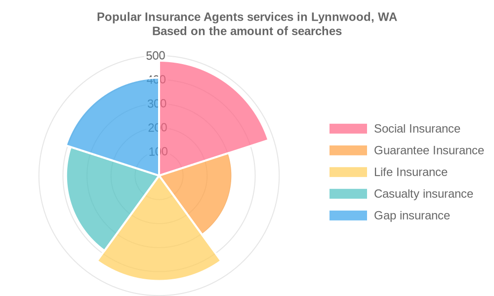 Popular services provided by insurance agents in Lynnwood, WA