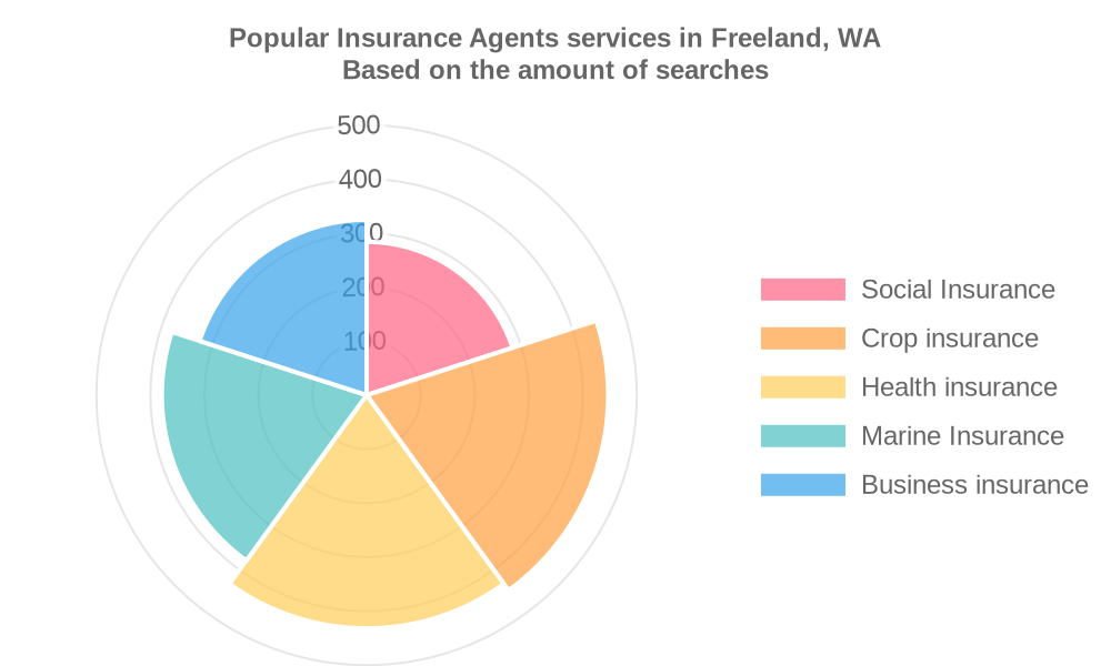 Popular services provided by insurance agents in Freeland, WA