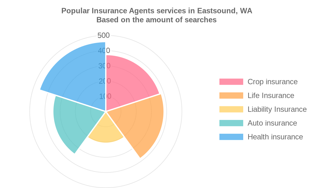 Popular services provided by insurance agents in Eastsound, WA