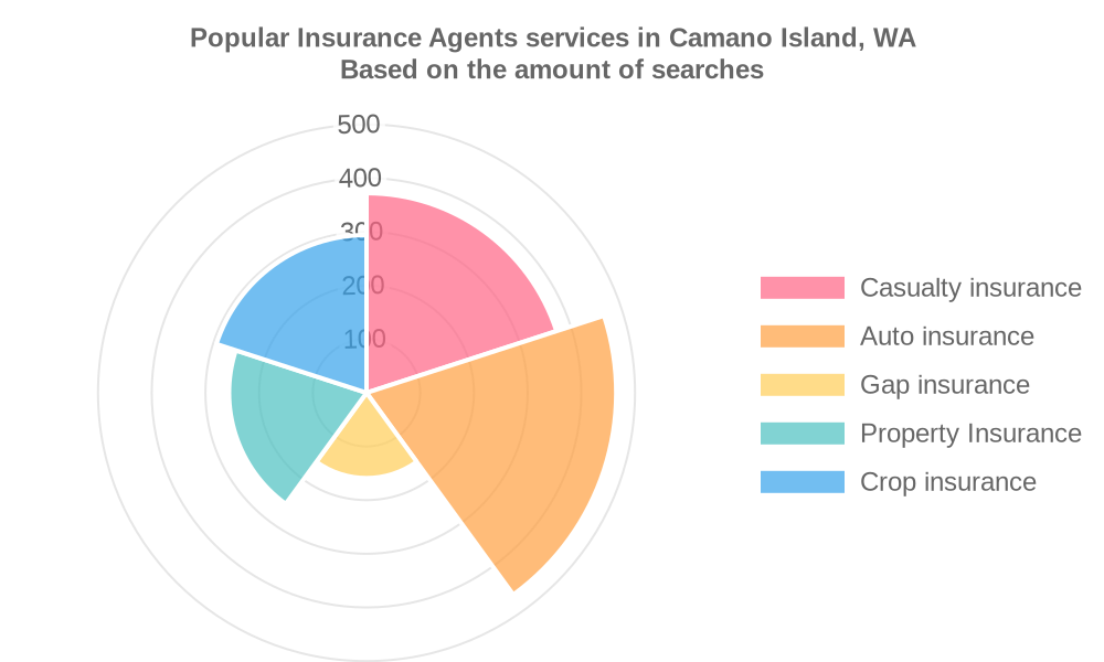 Popular services provided by insurance agents in Camano Island, WA