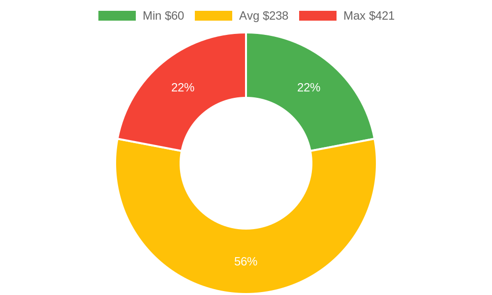 Distribution of locksmiths costs in Arlington, WA among homeowners
