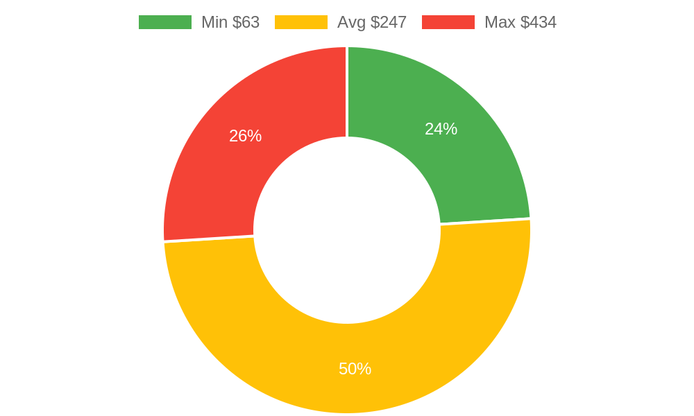 Distribution of locksmiths costs in Marysville, WA among homeowners