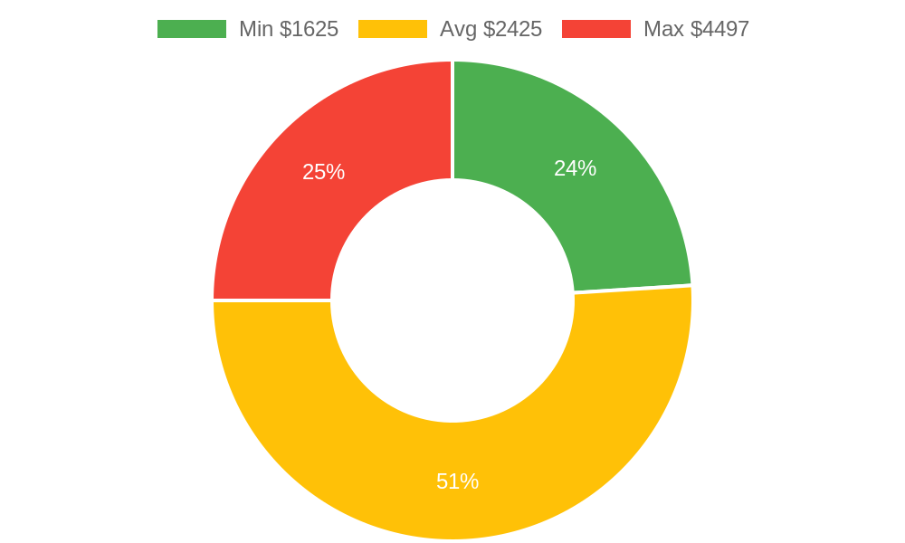Distribution of excavating contractors costs in Arlington, WA among homeowners