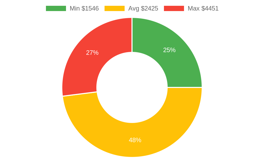Distribution of excavating contractors costs in Friday Harbor, WA among homeowners