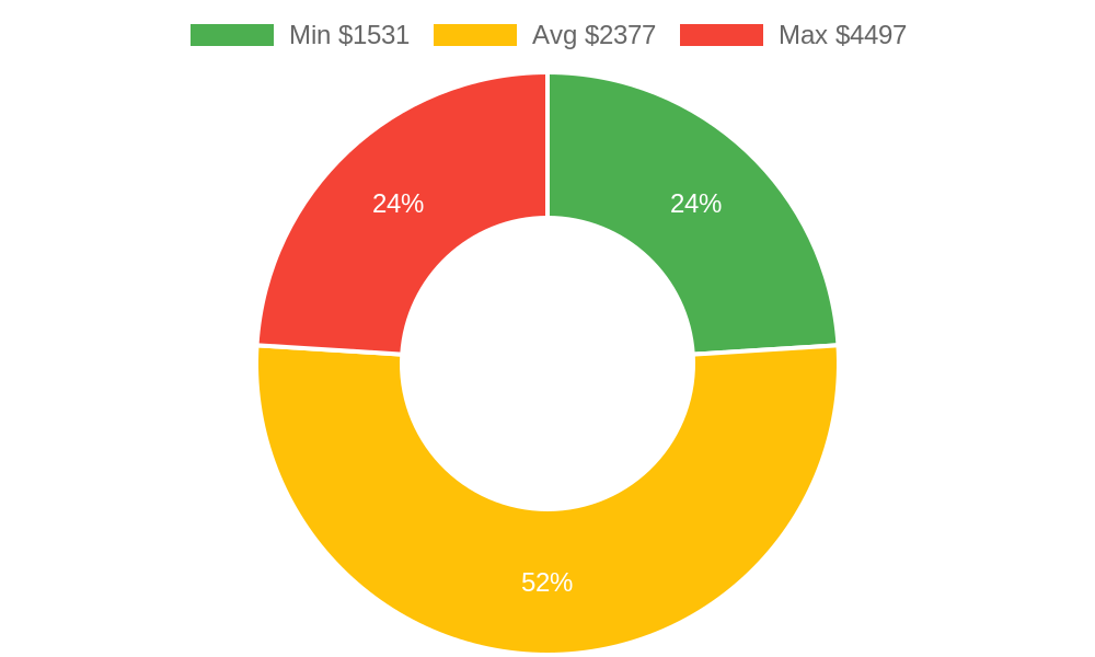 Distribution of excavating contractors costs in Marysville, WA among homeowners