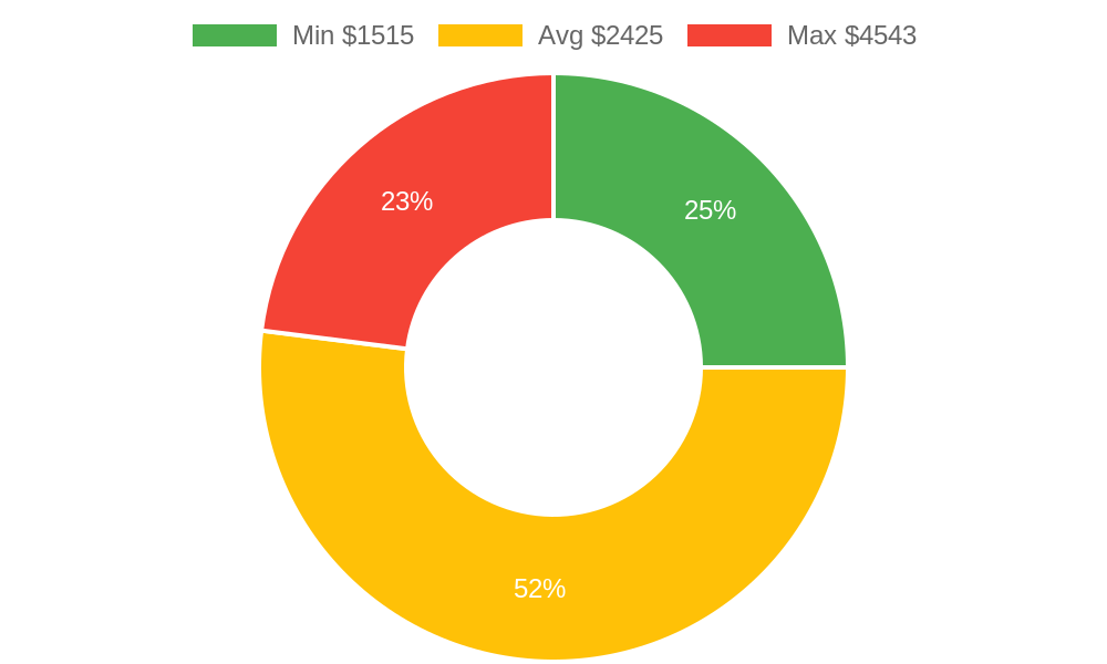 Distribution of excavating contractors costs in Camano Island, WA among homeowners