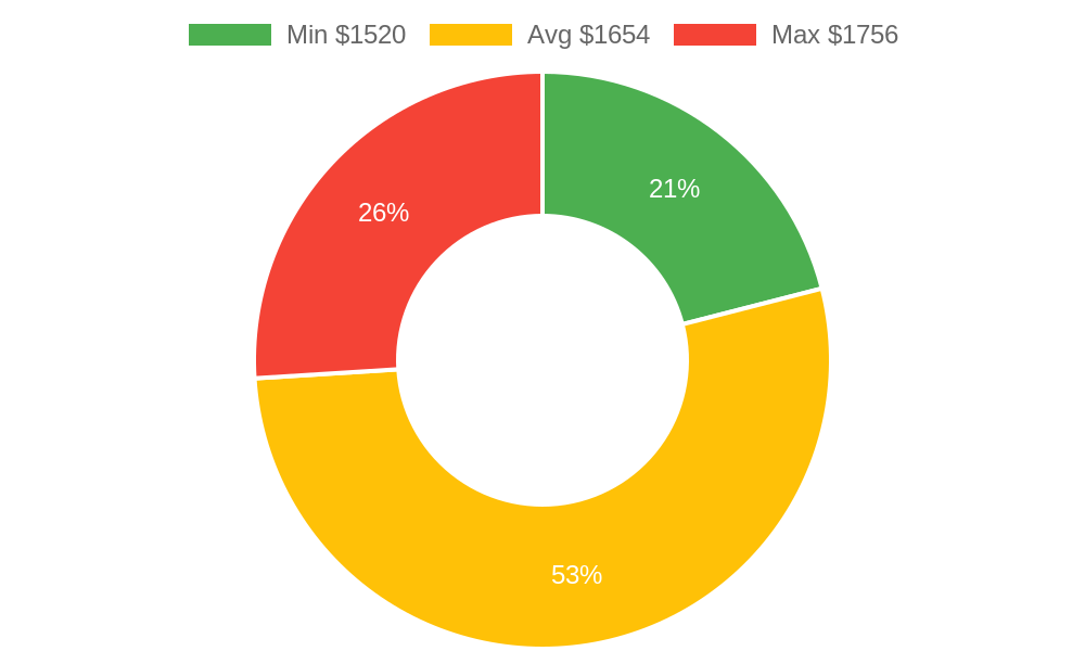 Distribution of landscapers costs in Burlington, WA among homeowners