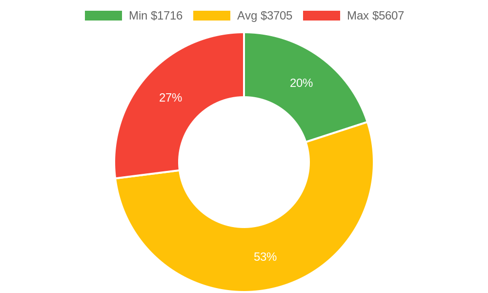 Distribution of general contractors costs in Langley, WA among homeowners