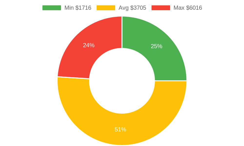Distribution of general contractors costs in Camano Island, WA among homeowners