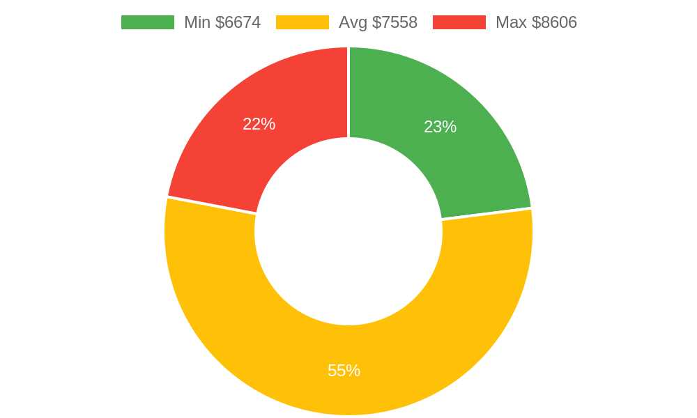 Distribution of roofing contractors costs in Arlington, WA among homeowners