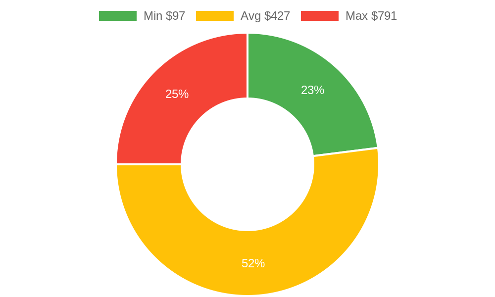 Distribution of plumbers costs in Arlington, WA among homeowners