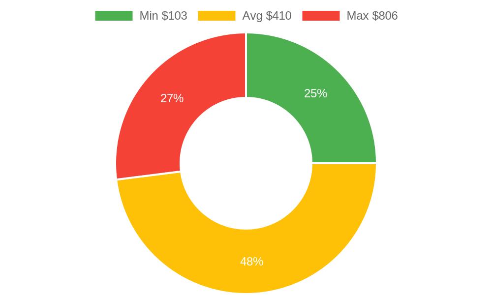 Distribution of plumbers costs in Camano Island, WA among homeowners