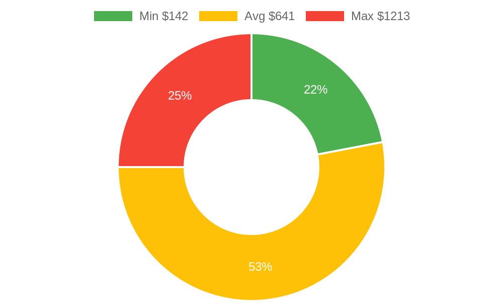 Distribution of heating contractors costs in Friday Harbor, WA among homeowners