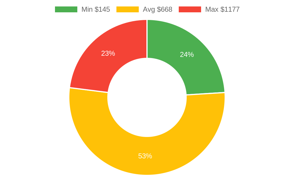 Distribution of heating contractors costs in Marysville, WA among homeowners