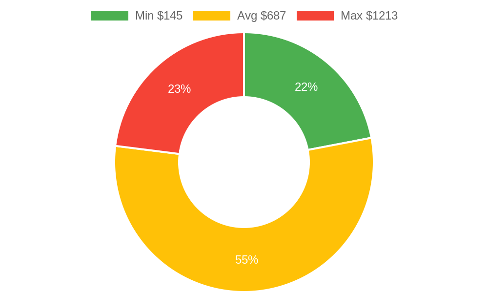 Distribution of heating contractors costs in Stanwood, WA among homeowners