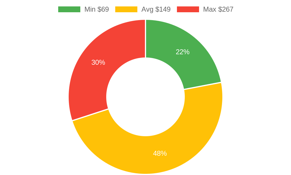 Distribution of veterinarians costs in Burlington, WA among homeowners