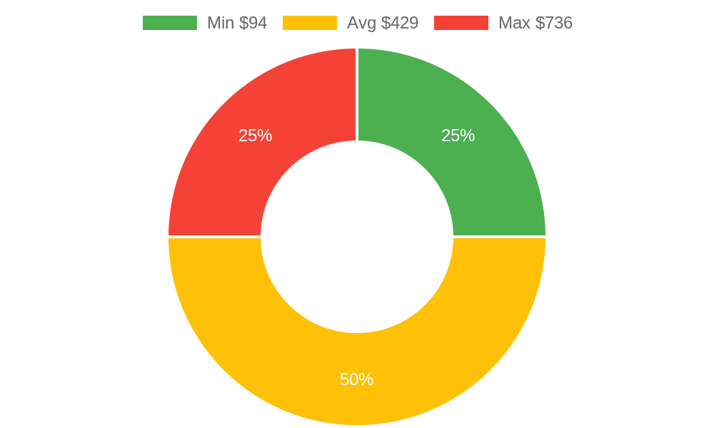 Distribution of day spas costs in Mount Vernon, WA among homeowners