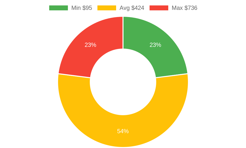 Distribution of day spas costs in Burlington, WA among homeowners