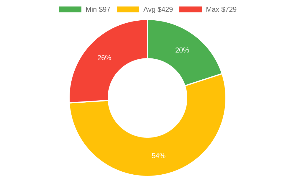 Distribution of day spas costs in Anacortes, WA among homeowners