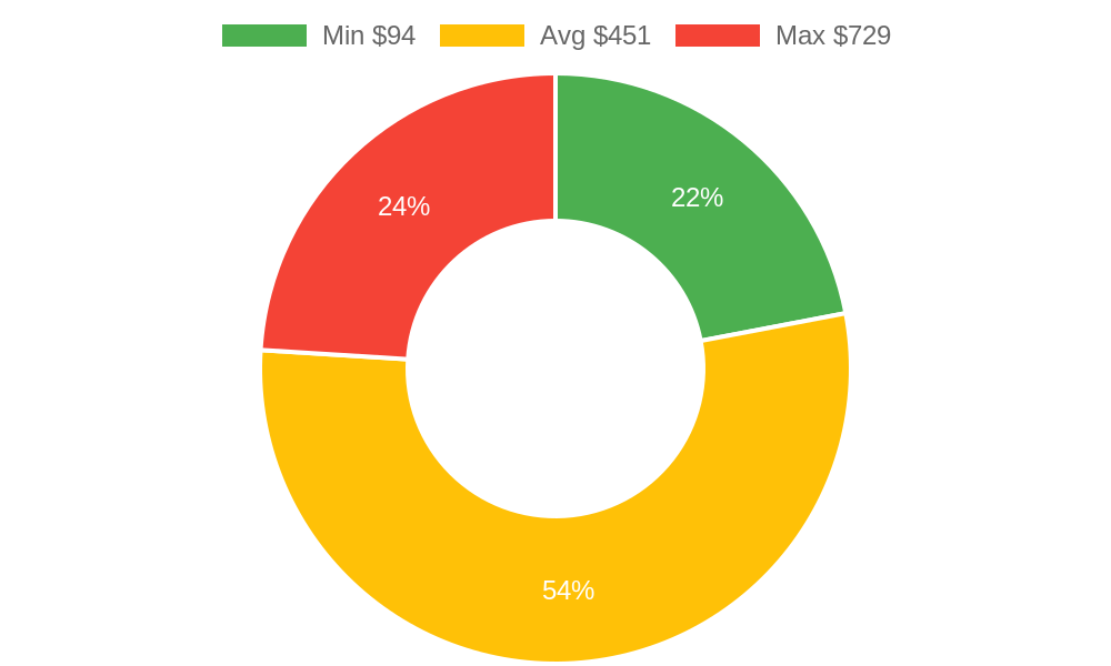 Distribution of day spas costs in Stanwood, WA among homeowners