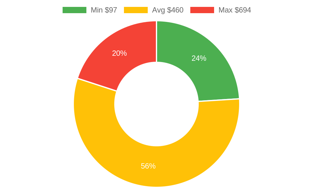Distribution of day spas costs in Arlington, WA among homeowners