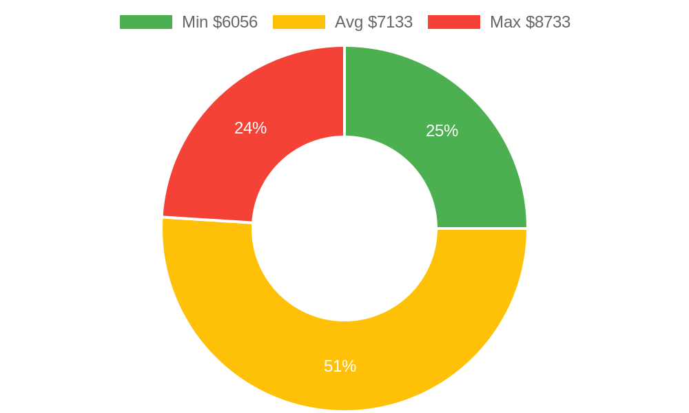 Distribution of flooring contractors costs in Mount Vernon, WA among homeowners