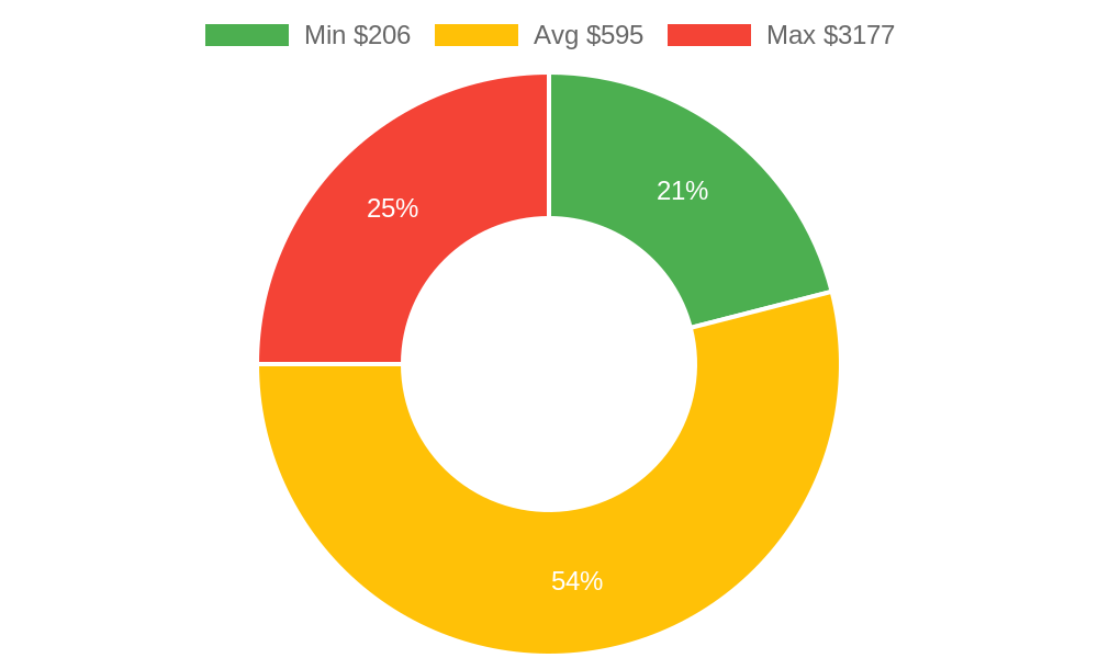 Distribution of dentists costs in Anacortes, WA among homeowners