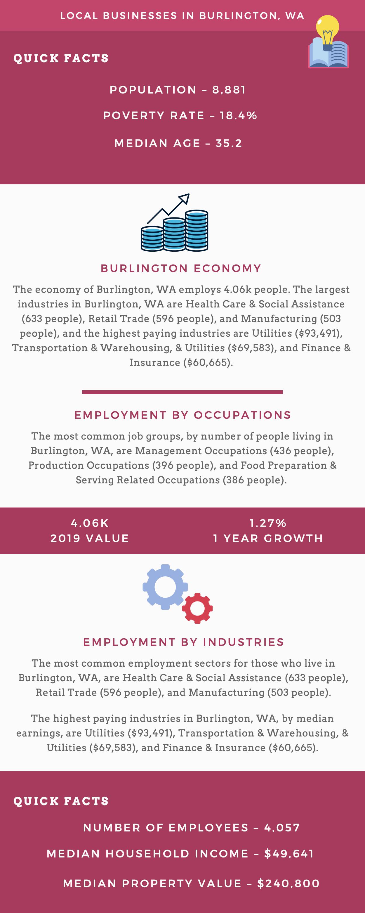 Local Businesses in Burlington, WA